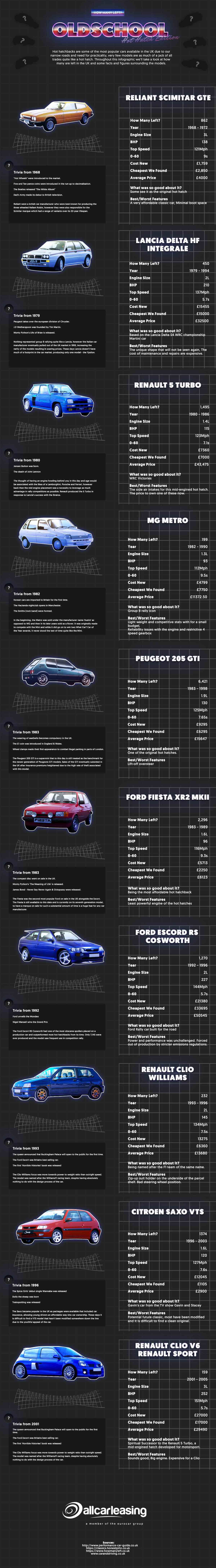 Hot Hatches - Where Are They Now?